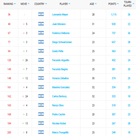 ranking-atp-tennis-28-septiembre