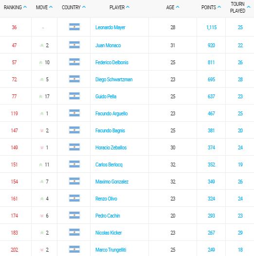 ranking-atp-tennis-05-octubre