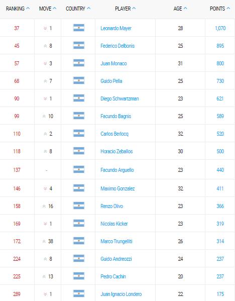 ranking-atp-tennis-01-enero