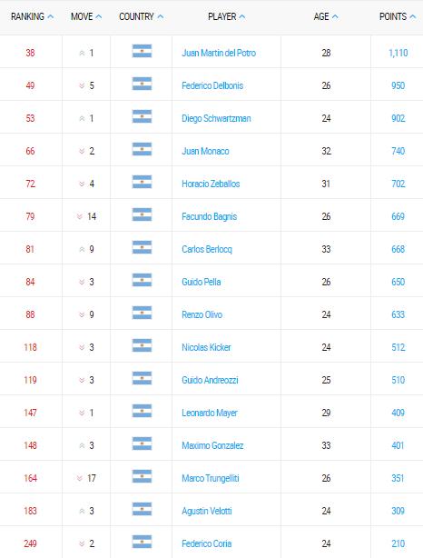 ranking atp de tenis argentino 30 enero 2017