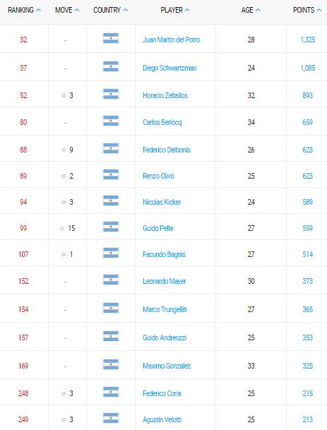 ranking atp de tenis argentino 03 julio 2017